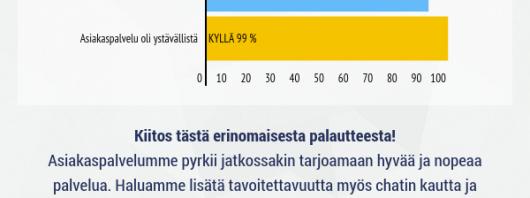 Yhdistysavaimen käyttäjäkyselyn tulokset 2015