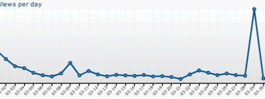 Paljon käyntejä oudoilta sivustoilta tilastoissa – mistä on kyse?